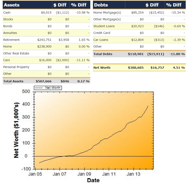 Net Worth Report for March 2014
