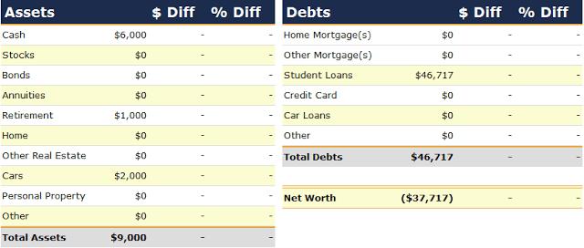 Net Worth Report for September 2005