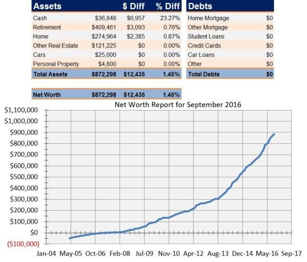 Net Worth Report for September 2016