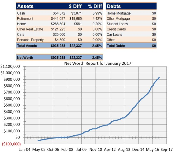 Net Worth Report for January 2017