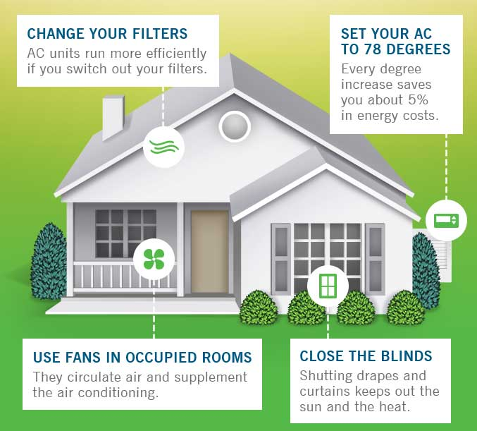 Setting the thermostat too high might not save you any extra money as the air conditioner works harder to cool the house\u0027s temperature back down.