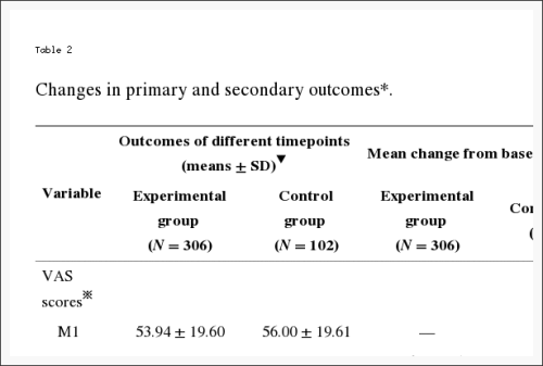 Table 2 Changes in Primary and Secondary Outcomes