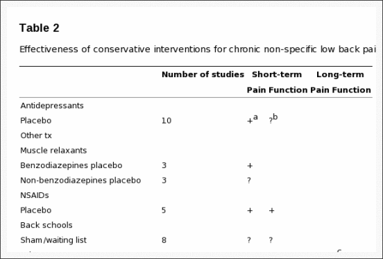 Table 2 Effectiveness of Conservative Interventions for Chronic Non Specific Low Back Pain