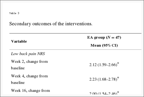 Table 3 Secondary Outcomes of the Interventions
