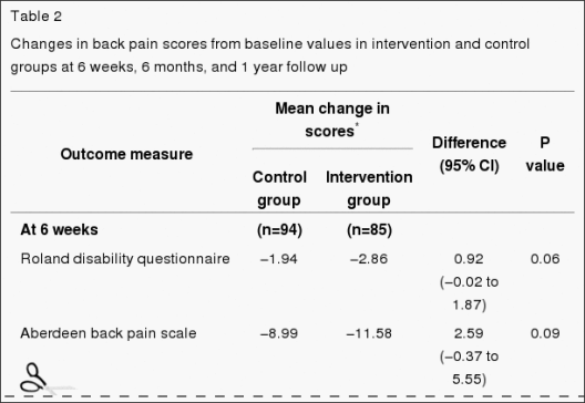 Table 2 Changes in Back Pain Scores from Baseline Values in Intervention and Control Groups