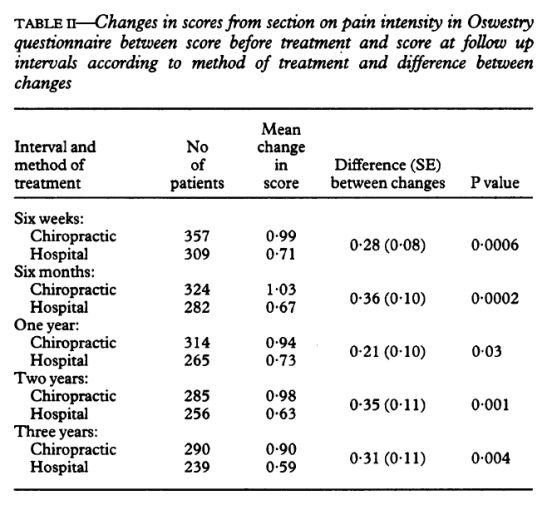 Table 2 Changes in Scores from Section on Pain Intensity in Oswestry Questionnaire
