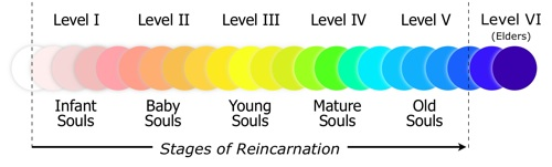 Reincarnation: the 35 steps of soul evolution - Personality