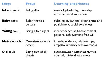 Accommodating personality definition spirituality
