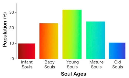 soul age in population