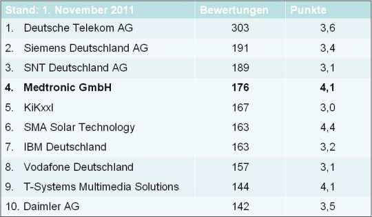 Top 10 der meist bewerteten Unternehmen auf kununu