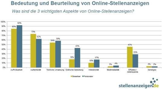 Was sind die wichtigsten Aspekte von Online-Stellenanzeigen? - Quelle: stellenanzeigen.de