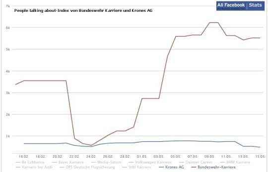 Die Grafik zeigt den People talking about-Index von Bundeswehr Karriere und Krones AG im Vergleich