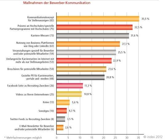 Maßnahmen der Bewerberkommunikation - Karriere-Websites spielen untergeordnete Rolle - Quelle: index 2012