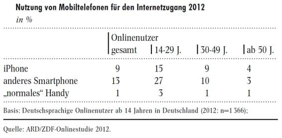 Nutzung von Mobiltelefonen für den Internetzugang 2012 - Quelle ARD_ZDF Onlinestudie