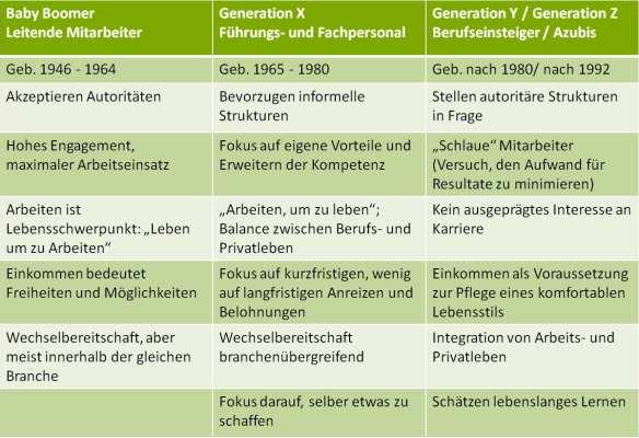 Baby Boomer vs. Generation X vs. Generation Y