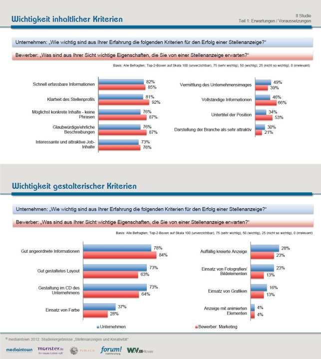 Inhaltliche und gestalterische Kriterien einer Online-Stellenanzeige. Quelle: mediaintown