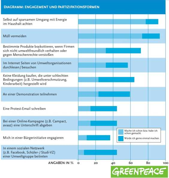Greenpeace Nachhaltigkeits-Barometer - Engagement und Partizipationsformen - Quelle Greenpeace