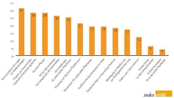 Personalmarketing-Praxis: Was Unternehmen tatsächlich umsetzen - Quelle: index