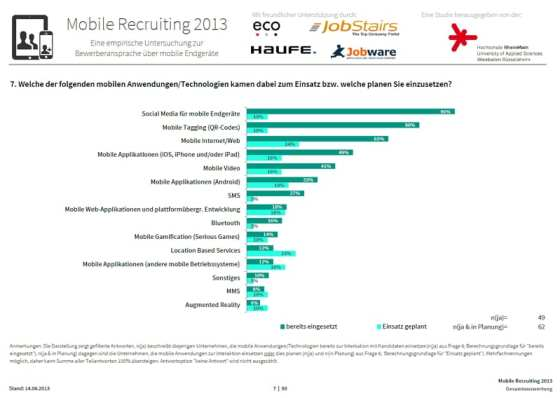 Mobile Recruiting 2013 - Einsatz von mobilen Anwendungen