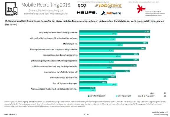 Mobile Recruiting 2013 - Inhalte, die bei der mobilen Bewerberansprache zur Verfügung gestellt werden