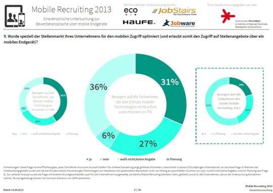 Mobile Recruiting 2013 - Mobil optimierte Stellenmärkte sind eher Mangelware