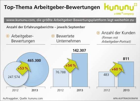 Entwicklung der Bewertungen auf dem Arbeitgeberbewertungsportal kununu - APA