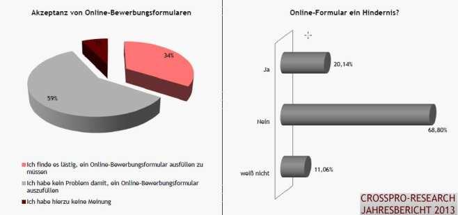 Akzeptanz von Bewerbermanagement-Systemen und Online-Formularen - Quelle Crosspro Research