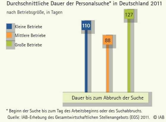 Personalsuche in Deutschland - Durchschnittliche Dauer bis zum Abbruch der Suche - Quelle IAB