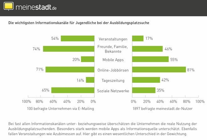 Informationskanäle bei der Ausbildungsplatzsuche - Quelle meinestadt.de