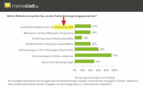 Maßnahmen gegen den Fachkräftemangel - Quelle meinestadt.de