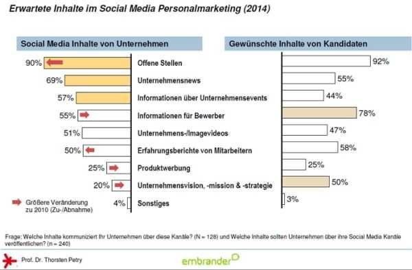 Erwartete Inhalte im Social Media Personalmarketing 2014