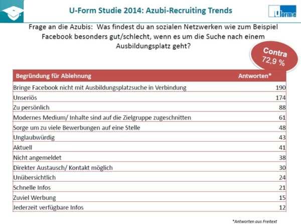 Facebook - Social Media für die Ausbildungsplatzsuche - Azubi-Recruiting Trends