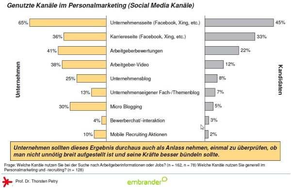 Genutzte Social Media Kanäle im Personalmarketing auf Seiten von Unternehmen und Kandidaten - Quelle embrander