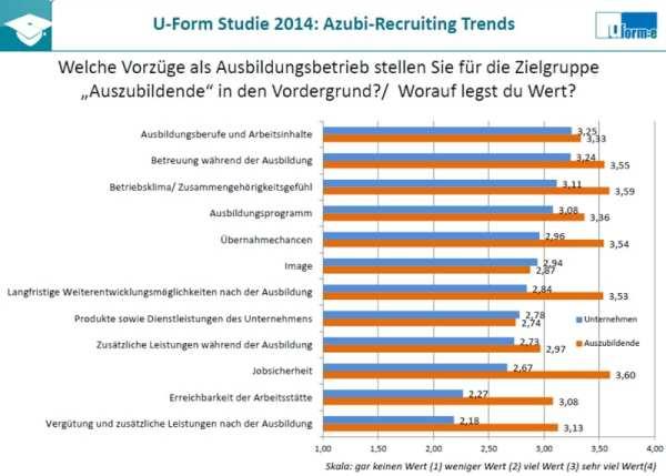 Welche Benefits als Ausbildungsbetrieb - Azubi-Recruiting Trends