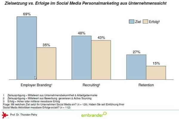 Zielsetzung vs. Erfolge im Social Media Personalmarketing aus Unternehmenssicht