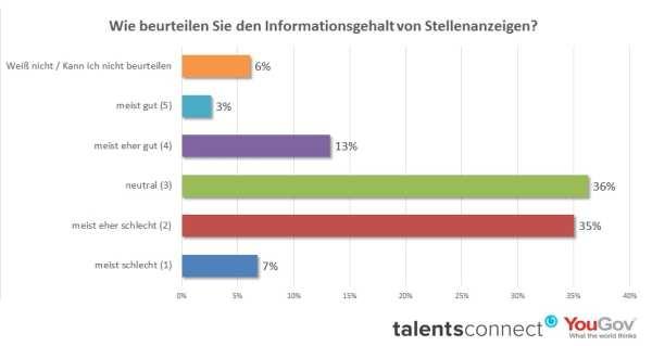 Negative Candidate Experience: Schon der Informationsgehalt von Stellenanzeigen ist eher schlecht - Datenquelle: TalentsConnect