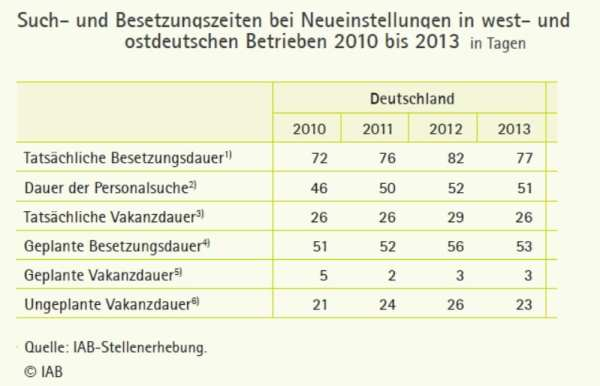Suche und Besetzungszeiten in deutschen Betrieben - Quelle IAB