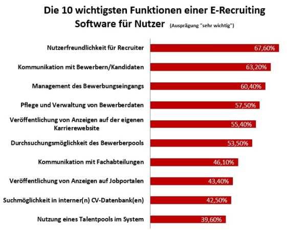 Die 10 wichtigsten Funktionen einer E-Recruiting-Software - Quelle ICR