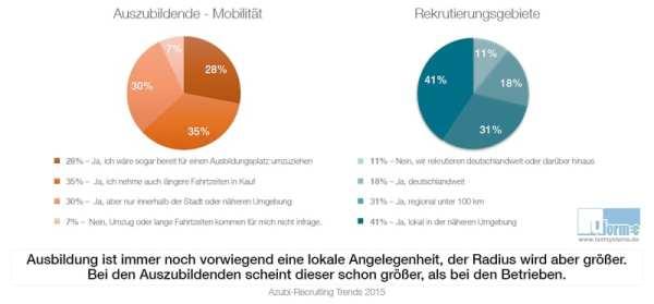 Mobilität in der Ausbildung - Quelle - Azubi-Recruiting Trends