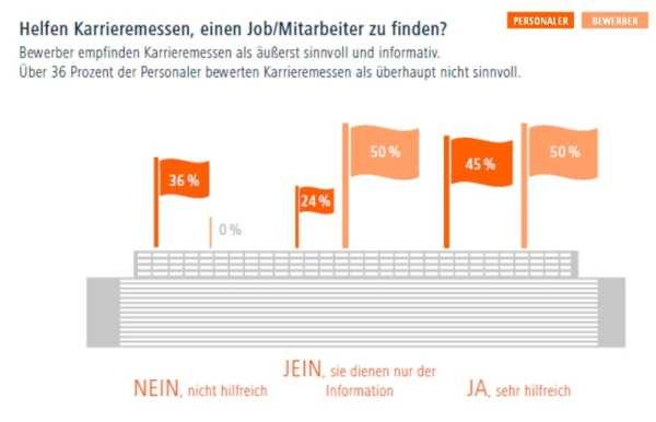 Helfen Karrieremessen, einen Mitarbeiter zu finden? - Quelle Jobware Umfrage-Report