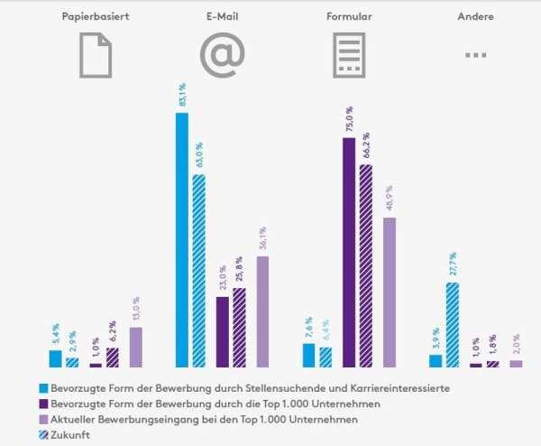 Online-Bewerbung - Vergleich Unternehmen und Stellensuchende - Quelle Monster_Bewerbung der Zukunft