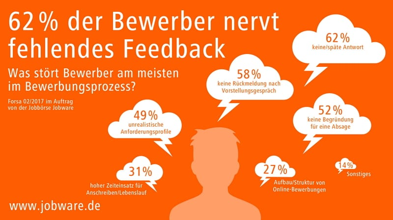 Candidate Experience Was Bewerber Nervt