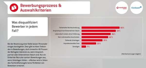 Für 42 Prozent der Personaler bedeutet ein fehlendes Anschreiben das Aus in der Bewerbung