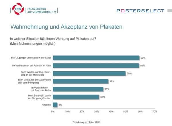 Wahrnehmung und Akzeptanz von Plakaten - Quelle Fachverband Außenwerbung