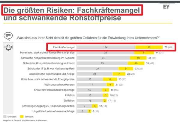 Fachkräftemangel größtes Risiko bei der Unternehmensentwicklung - Quelle EY