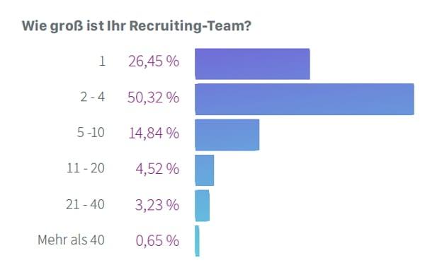Der IT-Recruiter Report fragte auch nach der Größe des Recruiting-Teams