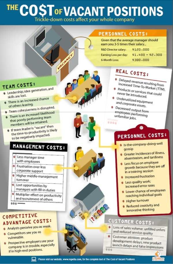 Cost of Vacancy - Was es kostet, wenn eine Stelle nicht besetzt wird - Quelle Ropella