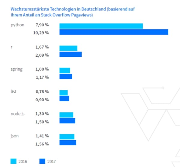 Wachstumsstärkste Software-Technologien in Deutschland - Stack Overflow Entwicklerreport