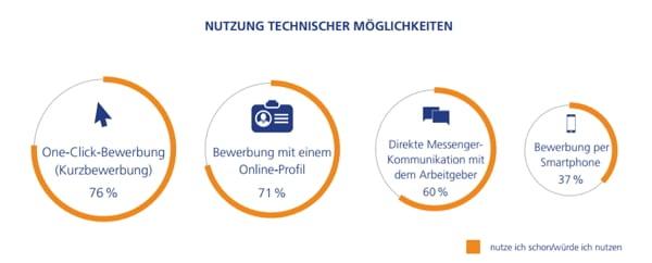 Nutzung technischer Möglichkeiten bei Jobsuche und Bewerbung - Quelle Kandidat im Fokus_StepStone