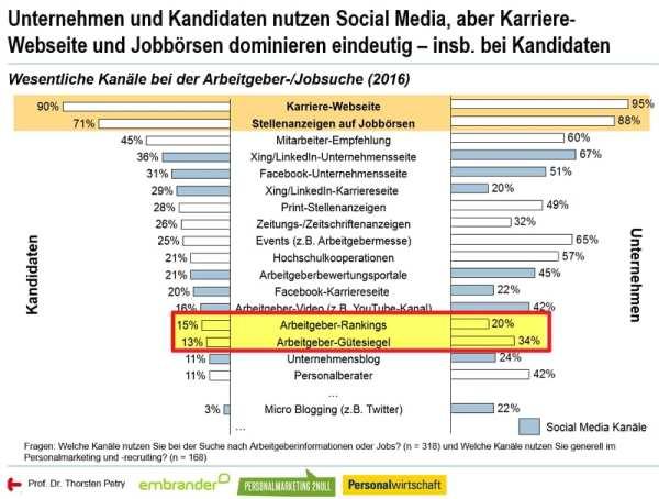 Bedeutung von Arbeitgeber-Rankings und Arbeitgeber-Gütesiegeln - Quelle Social Media Personalmarketing Studie 2016